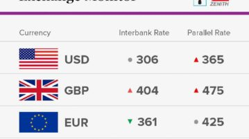 Exchange Rate For 20th November 2017