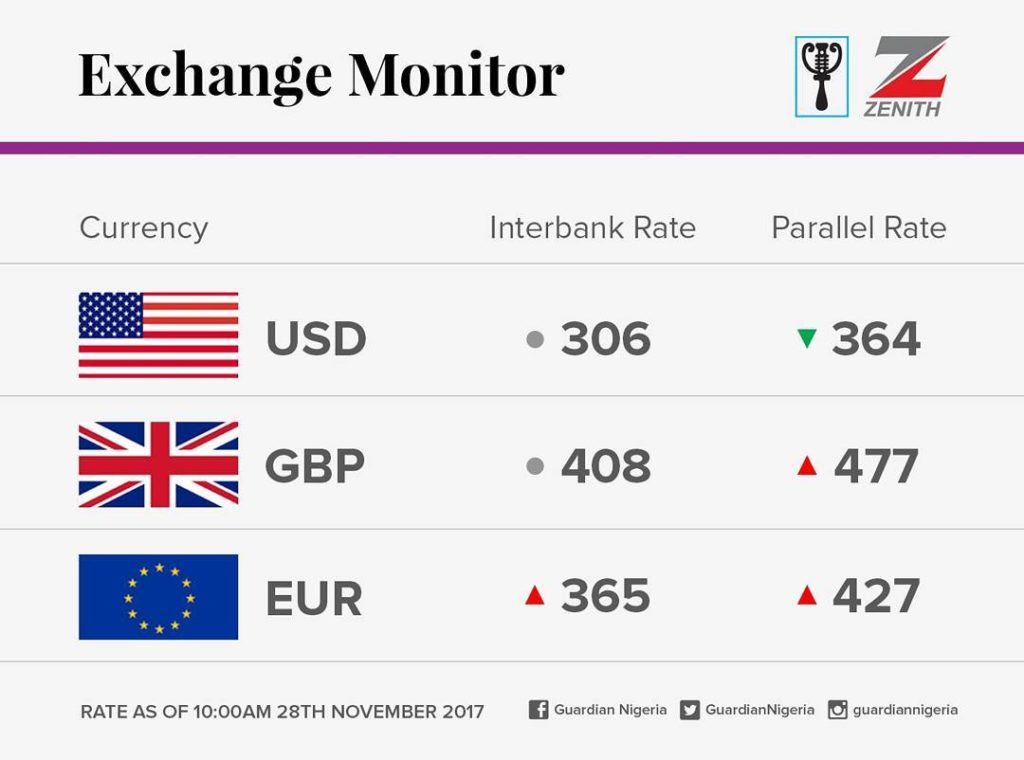 currency exchange rates for today