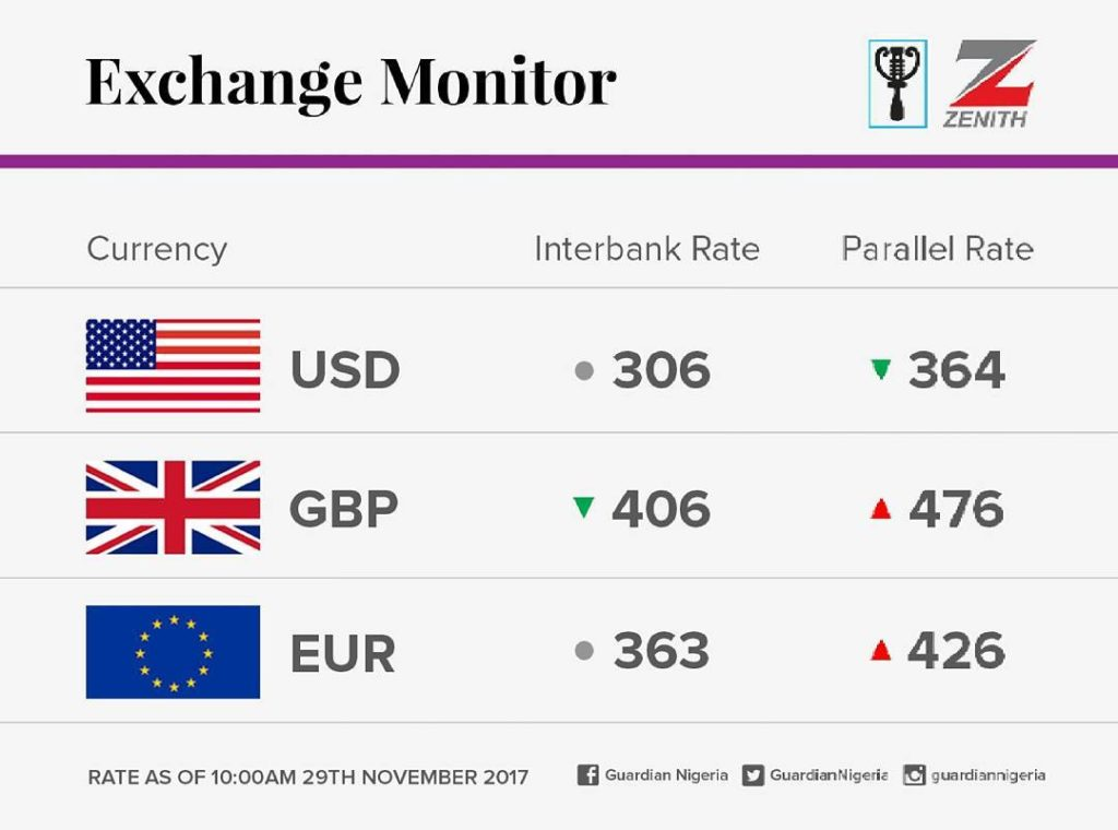 currency exchange rates for today2